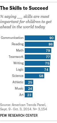 reading-chart