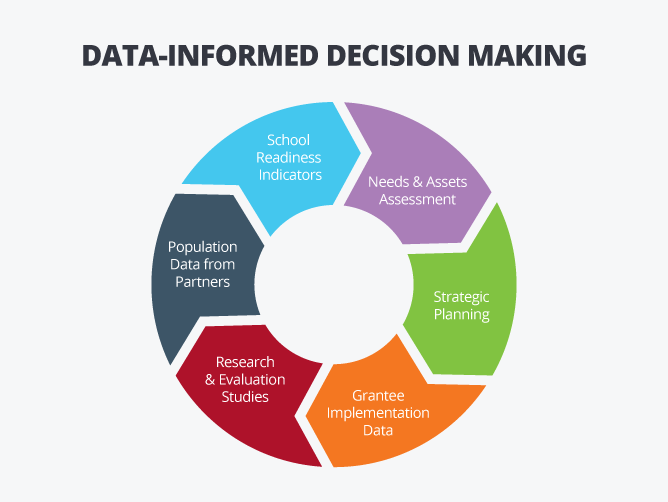 data-informed-decision-making