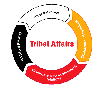 Chart of tribal affairs
